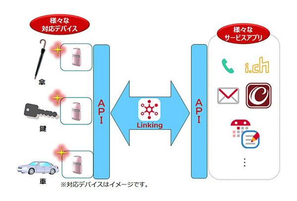 株式会社エムアイカード|Baseconnect