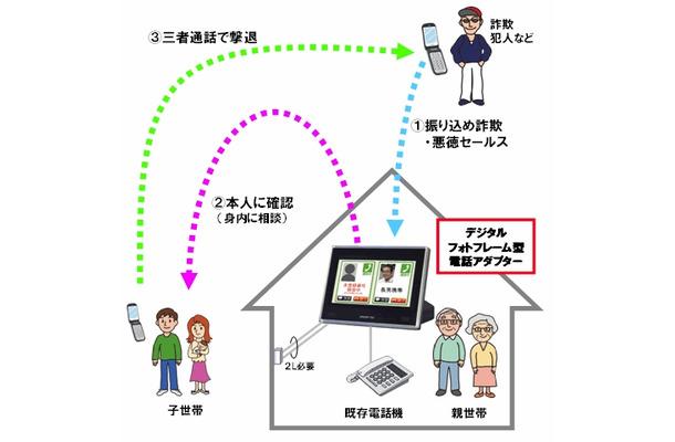 NTT西日本、特殊詐欺をAIで解析(アスキー) - …