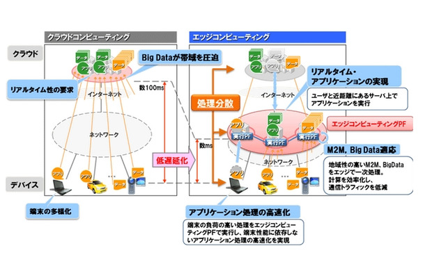 NTT、新構想「エッジコンピュー...