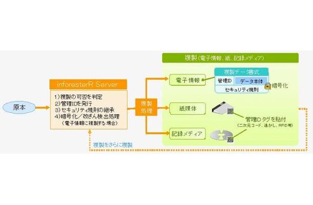 東芝ソリューション、紙からデジタルまであらゆる媒体で情報漏えいを防止する技術「inforester」を開発