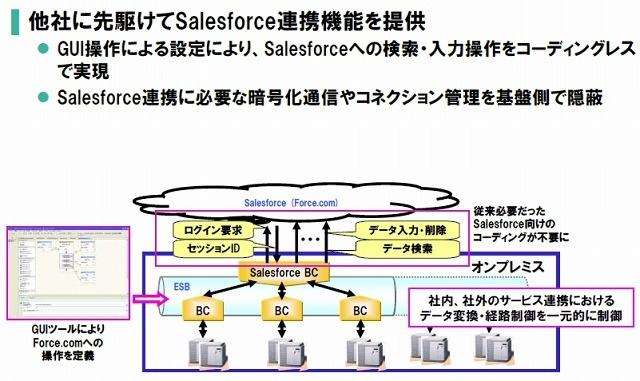NEC、サービス実行基盤「WebOTX」の新製品を発売 ~「Salesforce」と