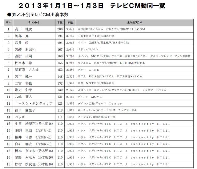 【お正月】出演CM本数、1位は高田純次! トップ10には武井咲、佐々木希ら