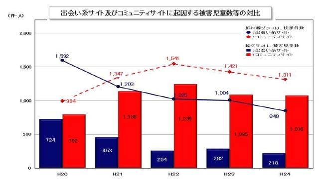 犯罪数推移のグラフ