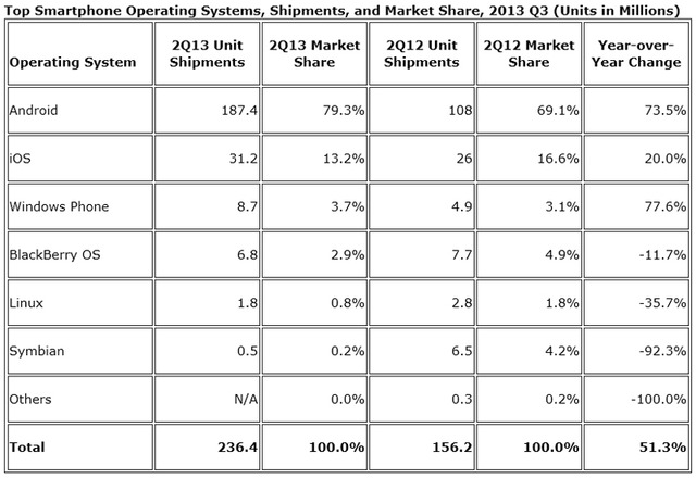 世界のOS別スマートフォン出荷台数、Androidが約8割占める……2013年第2四半期IDC調査