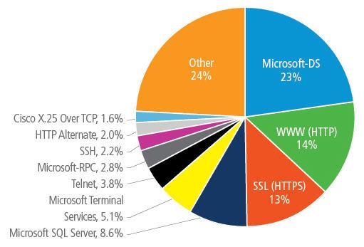2013年は最終的にDDoS攻撃が大幅に活発化
