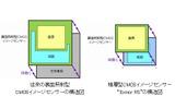 左:従来の裏面照射型CMOSイメージセンサー、右:「積層型CMOSイメージセンサー」の画像