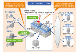 SBテクノロジー、社内PC300台を仮想デスクトップへ移行……Trend Micro Deep Security採用も
