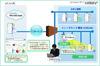 クラウド型ネットワーク脆弱性診断サービスを中国国内向けに開始 KCCS