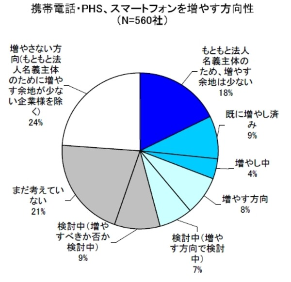 e3a3bee2eb 法人名義の携帯電話配布、スマホの導入率は16%……MM総研調べ | RBB TODAY