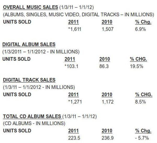 デジタル音楽の売上が初めて物理メディアを上回る2011年の米音楽市場