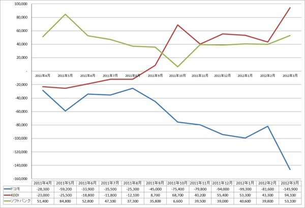 MNP、KDDIが6ヵ月連続で首位に!……純増数はソフトバンクが3ヵ月連続で首位