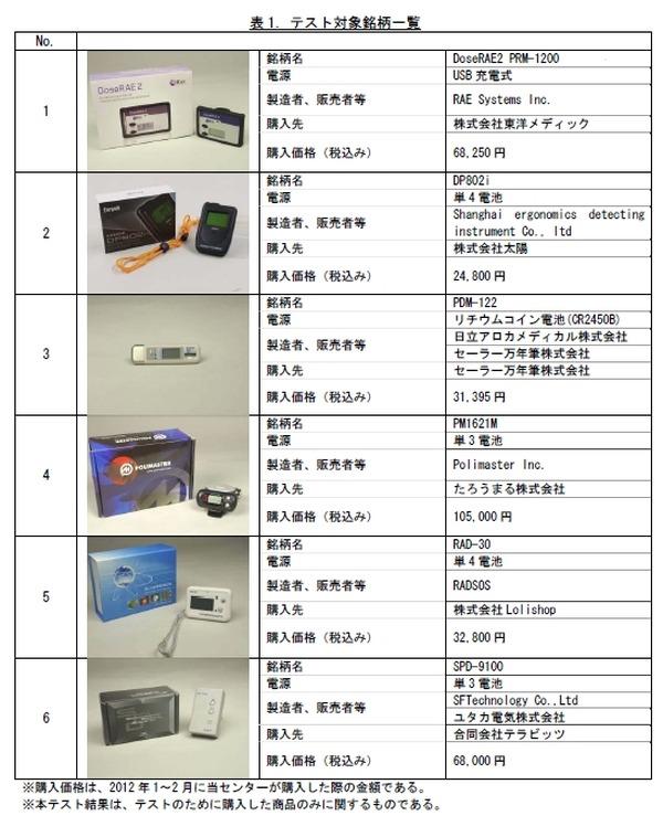 国民生活センター、デジタル式個人線量計6製品のテスト結果を公表……ネットショップなどで販売