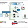「NetFront Smart Objects」導入イメージ