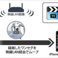 iPhone/iPod touch/iPadへ転送可能