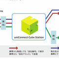 uniConnect mini for Voice の動作概要