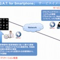 「S.Q.A.T. for Smartphone」概要