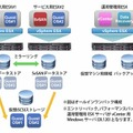 「Smart Virtualization Pack」導入イメージ