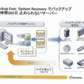 「Backup Exec System Recovery」