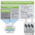 VMware vCenter Operationsの概要