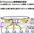 WebOTX Enterprise Service Bus(ESB)V8.4強化概要