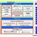 「FGCP/A5」サービスメニュー