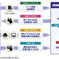 KDDI Knowledge Suiteの概要