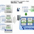 「Interstage Application Server V10」の概要