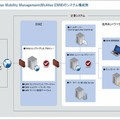 McAfee Enterprise Mobility Managementのシステム構成図