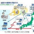 「InterSafe CATS」利用イメージ