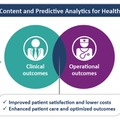 Content and Predictive Analytics for Healthcareがもたらすメリット