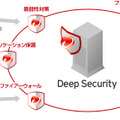 Deep Securityの概要