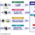 「KDDI Knowledge Suite」の概要