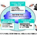 NEC Mobile Security Proの概要