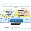 Interstage Big Data Parallel Processing Serverの概要