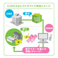 「EJOICA(イージョイカ)セレクトギフト」利用イメージ