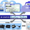 「Brother Online」の概要