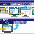 「Brother Online」で提供するサービス例