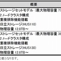 「Hitachi Capacity Optimization」の価格・出荷時期