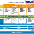 「BizXaaS MaP」の位置付け
