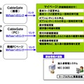 「CableGateマイページfor DCBEE」の概要