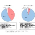 iPhone 5 通信会社選択の満足度に関する調査