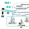 「NEC Cloud Authentication」のイメージ