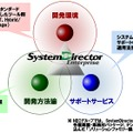 SystemDirector Enterpriseのイメージ