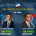 Twitterによる「The Twitter Political Index」