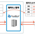 TrustBind/Secure Gateway利用イメージ