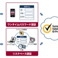 「Symantec Validation & ID Protection」の概念