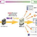 Net-It Central 7.0 活用イメージ