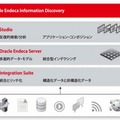 「Oracle Endeca Information Discovery」の概要