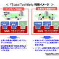 「Social Tool Mart」利用イメージ