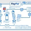 「PayPal Here」の利用の流れ